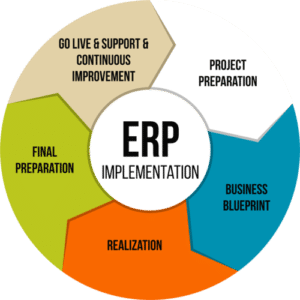 Change Management A Key Part of Successful ERP Implementation